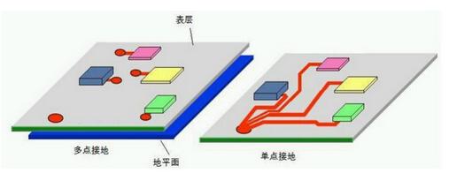 多层PCB电路板的各种接地方式解析