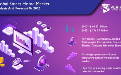 预计2025年全球智能家居市场规模会达到1765...