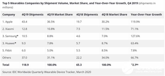 2019年可穿戴市场 小米国内第一而全球仅次于苹...