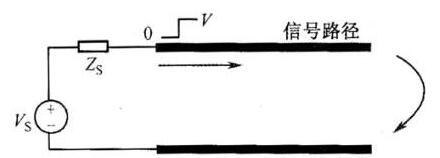 PCB传输线原理_PCB传输线参数