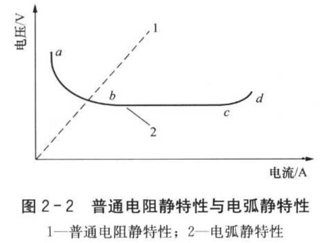 一文看懂焊接电弧的静特性