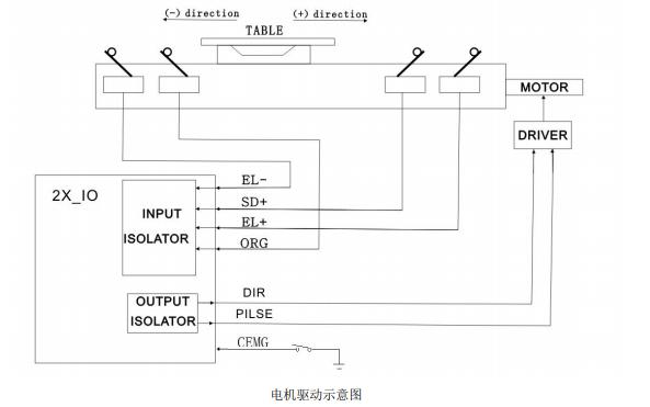 USB 两轴运动数据采集卡ACQ6202D 2X的用户手册免费下载