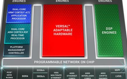 赛灵思推第三代ACAP平台Versal Premium,计算密度为FPGA两倍