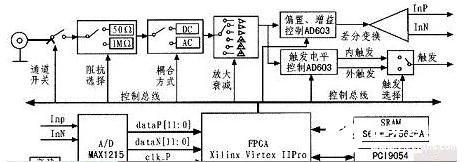 基于PXI总线接口的高速数字化仪模块设计实现方法...