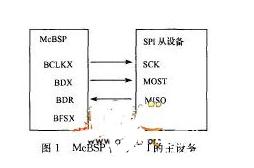 DSP与PC机及单片机通信接口的扩展设计概述