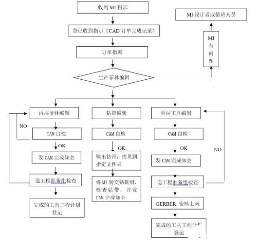 CAM制作流程 根据PCB板难易程度以及工艺要求不同而定