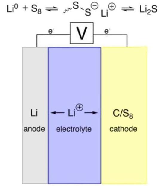 研究人员利用量子计算机来模拟下一代锂硫电池
