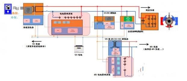 HEV/EV动力系统中怎样加入放大器