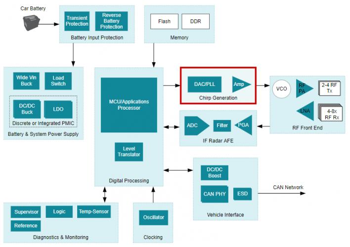 如何设计自动驾驶中短距离雷达解决方案