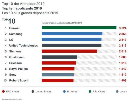 華為在歐洲專利局的專利申請排名中以3524件的專利申請排名第一