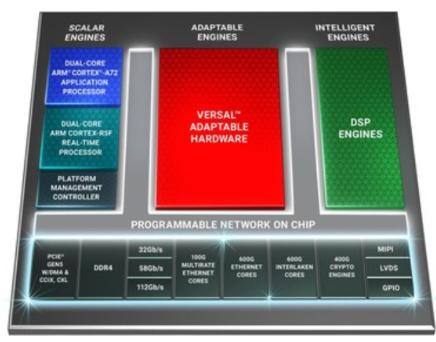赛灵思推出Versal ACAP第三大产品系列,吞吐量比当前FPGA高达三倍