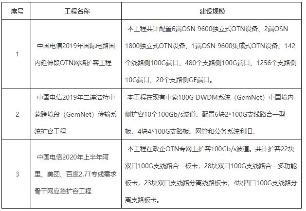 中國電信發布了2019年國際OTN擴容工程等3個...