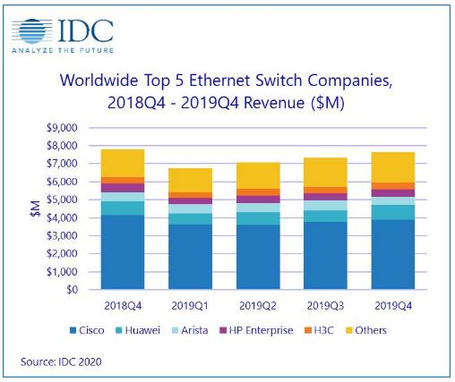 全球以太網交換機和路由器在2019年里的銷量情況...