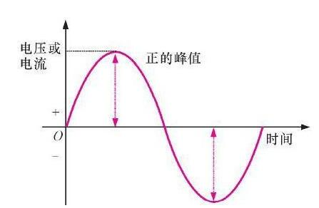 220v交流电压的最大值为多少_220v交流电压是有效值吗