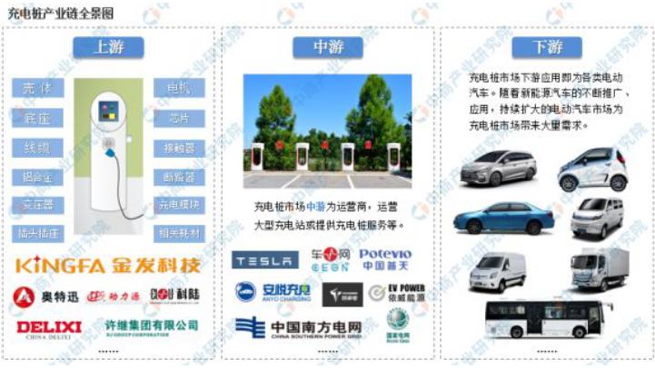 中国新能源汽车充电桩产业链上中下游分析
