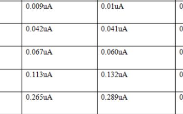 滿足車載 TVS P4SMF12CA 漏流抽檢測試數據