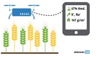 物联网如何为精准农业提供方案
