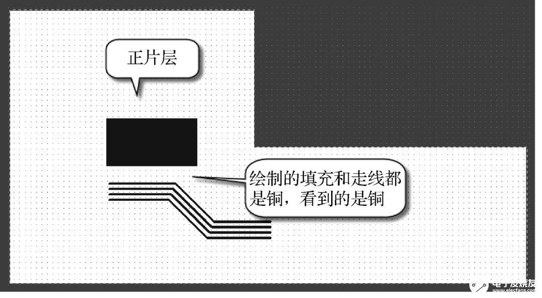 PCB層疊設計解讀