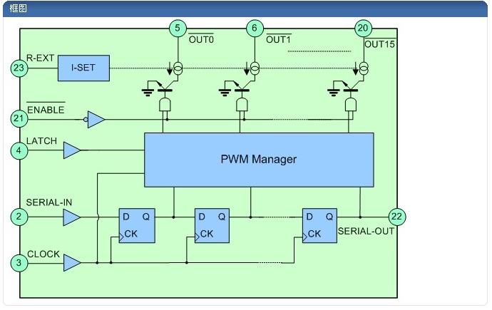 LED显示屏驱动芯片常见的一些问题分析