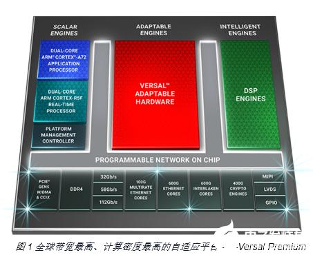 Xilinx Versal™ Premium专为灵活应变的云提供商而设计