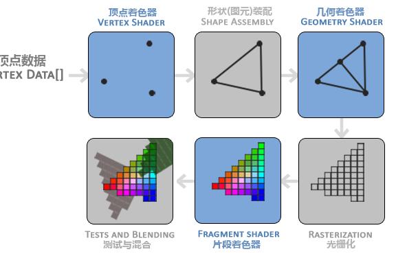 GPU圖形渲染流水線的兩個部分主要工作