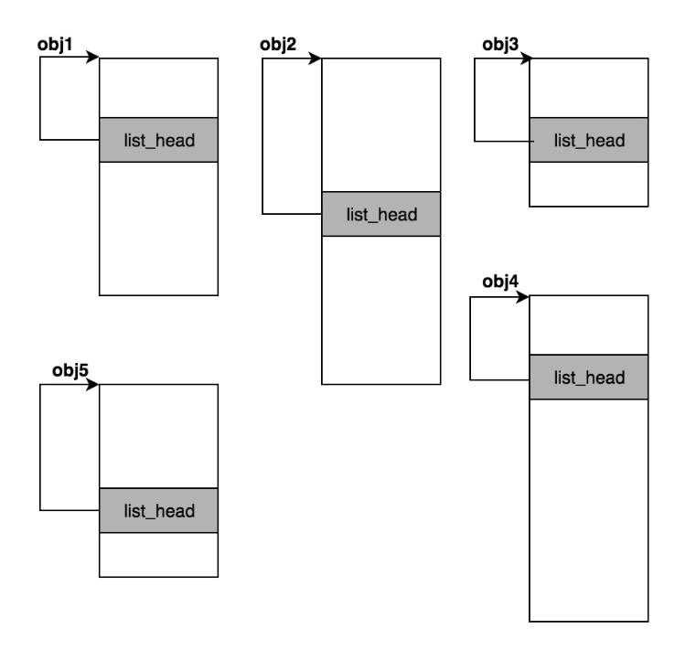 C语言和指针之间的关系分析