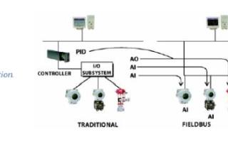 采用FF现场总线技术对种子罐和发酵罐系统进行优化改造