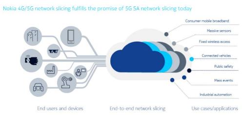 诺基亚成功测试了4G/5G切片的实际用例功能
