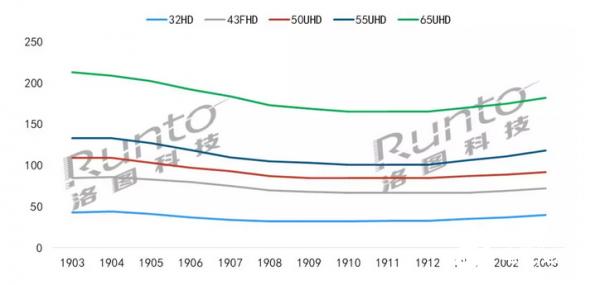 电视液晶面板价格触底反弹将持续多久?企业自救成重点