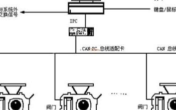 通过利用微控制器技术和CAN技术实现阀门远程控制...