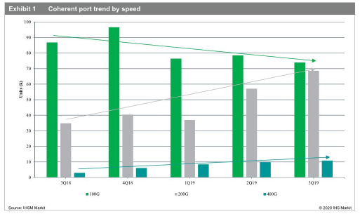 2020年200G端口的需求将超过100G端口成为光通信市场的主流速率