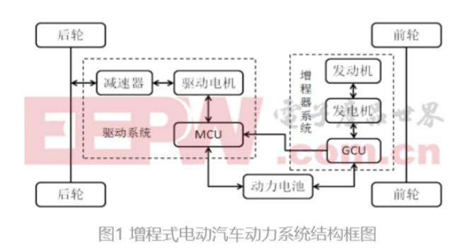 浅谈增程式动力系统结构及工作原理
