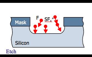 4种高纵横比MEMS制造技术详解