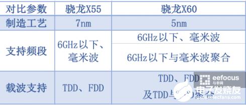 5G调制解调器升级还要看高通 高通在5G通信技术...