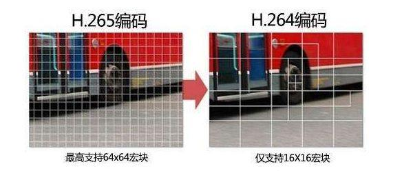 H.264编码和H.265编码的区别