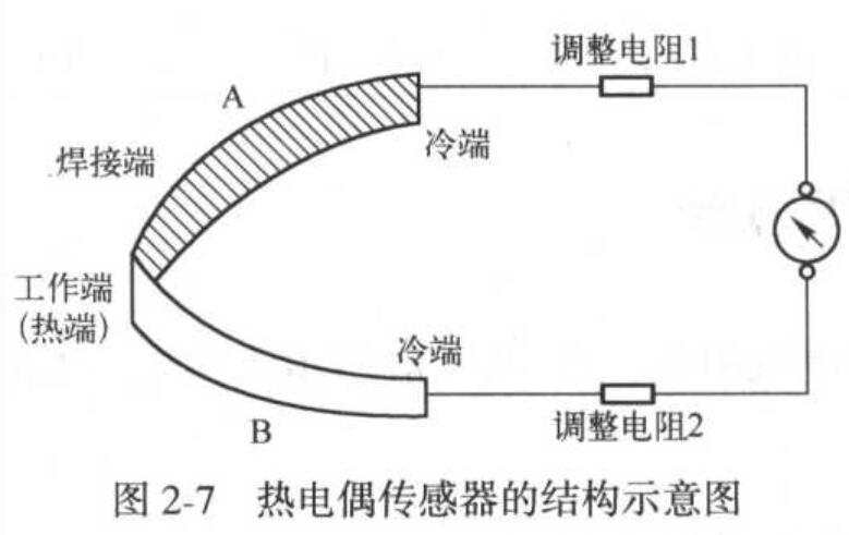 热电偶传感器的工作原理