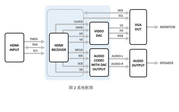 AG6201 HDMI转VGA转换器带音频DAC的中文数据手册免费下载