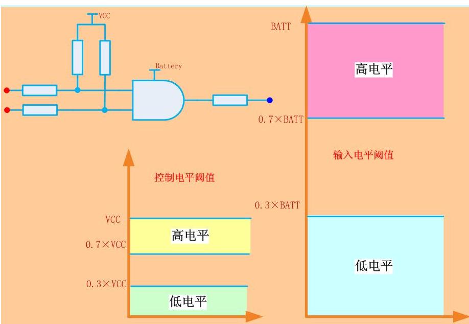 浅谈CMOS的正常工作电流下CMOS电路设计问题