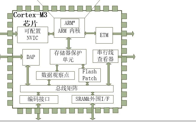 计算机系统原理教程之STM32微处理器的详细资料说明
