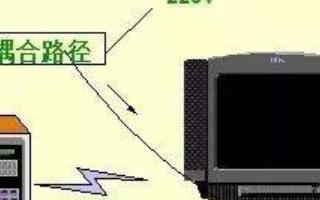 EMC知識總結