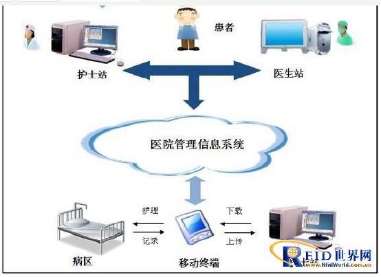 物联网在护理系统当中的应用是怎样的