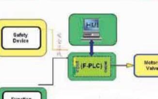 安全总线系统的结构、优势及在汽车领域的应用