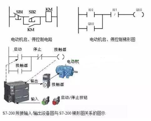 PLC梯形图程序设计基础及经验设计