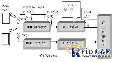 嵌入式RFID读写器是如何设计的
