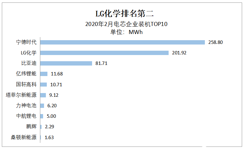 LG化學電池裝機量大幅走高 圓柱電池市場占比達到...
