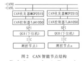 基于CAN智能节点和MC68S08QG8微控制器实现温室测控系统的设计