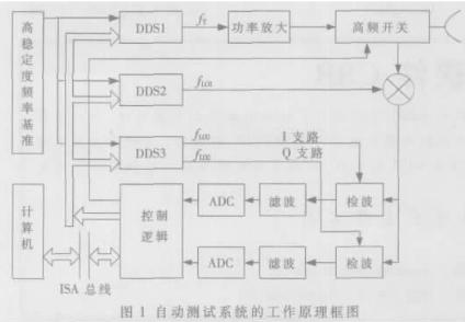 基于ISA总线技术实现多路DDS同步和IQ正交输...