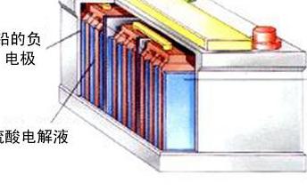 對于電網儲能中幾種儲能電池化學成分的評估