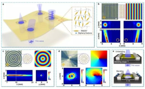 適用于太赫茲無線通信的多功能平面太赫茲光子元件的...