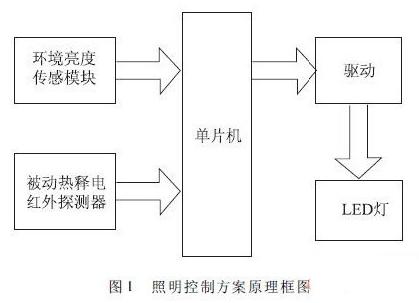 """基(ji)于STC12C5628AD系列單片(pian)機的智(zhi)能照明控制(zhi)pin)槳干杓></a></div><div class=""""a-content""""><h3 class=""""a-title""""><a href=""""/emb/danpianji/202003161183330.html"""" title=""""基(ji)于STC12C5628AD系列單片(pian)機的智(zhi)能照明控制(zhi)pin)槳干杓 target=""""_blank"""">基(ji)于STC12C5628AD系列單片(pian)機的智(zhi)能照明控制(zhi)pin)槳干杓/a></h3><p class=""""a-summary"""">利用光(guang)敏(min)電(dian)阻檢測室內光(guang)線的強(qiang)弱(ruo),被(bei)huan) re)釋紅外探測器(qi)可探測人體的特征,傳感器(qi)將檢測數據傳送給控制(zhi)核(he)心———單片(pian)機,根據處理結果去控制(zhi)照明設備的開啟、關閉(bi)和照度。...</p><p class=""""one-more clearfix""""><span class=""""time"""">2020-03-28</span><!--需要輸出文章(zhang)的瀏覽(lan)量(liang)和閱讀量(liang)還有相關標簽--><span class=""""tag"""">標簽︰<a target=""""_blank"""" href=""""/tags/%E5%8D%95%E7%89%87%E6%9C%BA/"""" class=""""blue"""">單片(pian)機</a><a target=""""_blank"""" href=""""/tags/%E6%99%BA%E8%83%BD%E7%85%A7%E6%98%8E/"""" class=""""blue"""">智(zhi)能照明</a><a target=""""_blank"""" href=""""/tags/STC12C5628AD/"""" class=""""blue"""">STC12C5628AD</a></span><span class=""""mr0 lr""""><span class=""""seenum """">107</span><span class=""""type mr0""""></span></span></p></div></div><div class=""""article-list""""><div class=""""a-thumb""""><a href=""""/emb/danpianji/202003161183321.html"""" target=""""_blank""""><img src="""